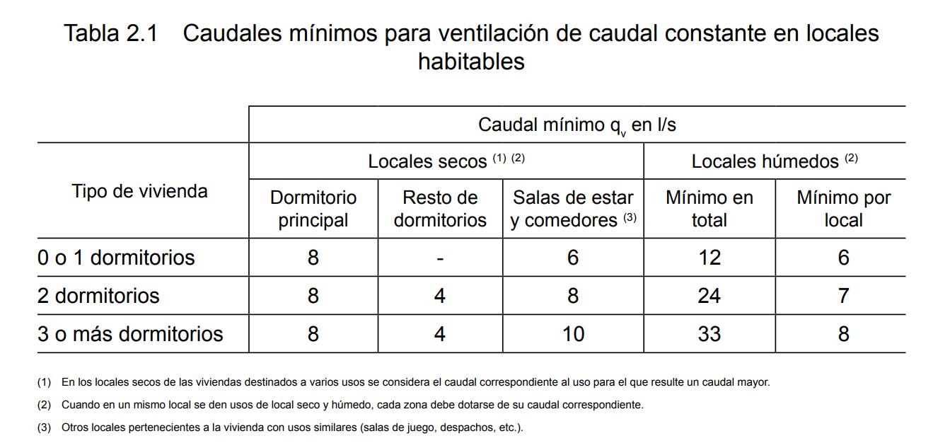 Modificación cálculo caudal HS3: cómo te afecta