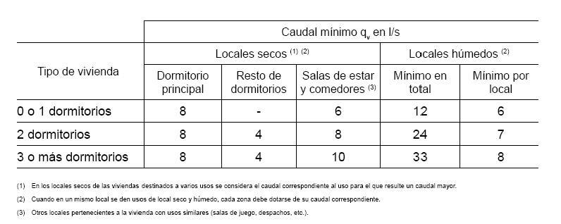 Normativa caudal mínimo