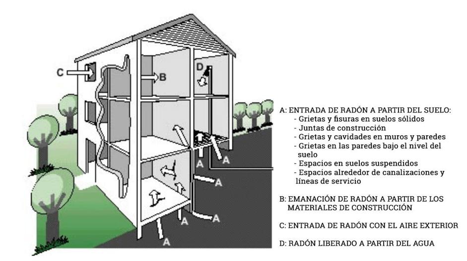 Cómo entra el de gas radón en viviendas