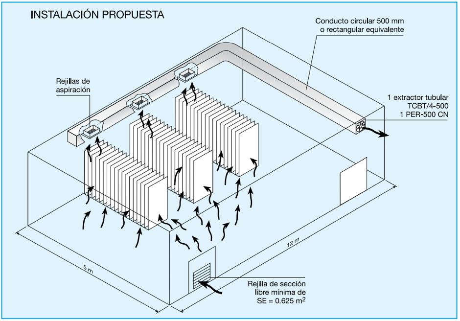 Instalación propuesta de ventilación