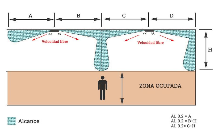 Mapa de velocidades de la ventilación