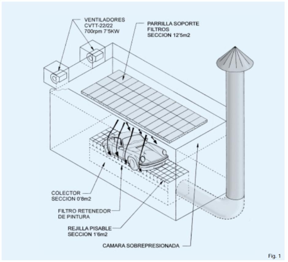 Solución ventilación cabina de pintura
