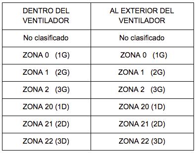 Tabla zonas ATEX
