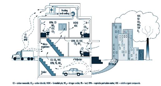 Calidad aire interior fuentes de contaminación
