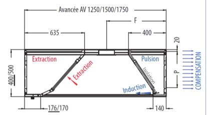Inducción y compensación de una campana extractora