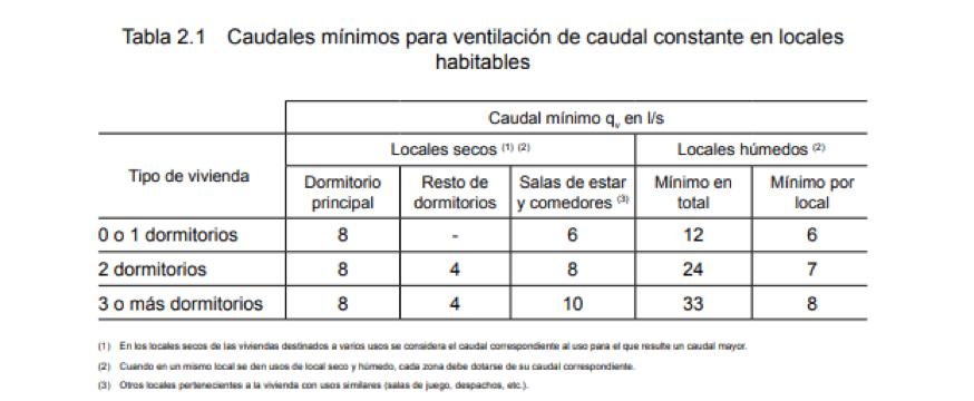 Tabla sobre caudales mínimos para ventilación de caudal