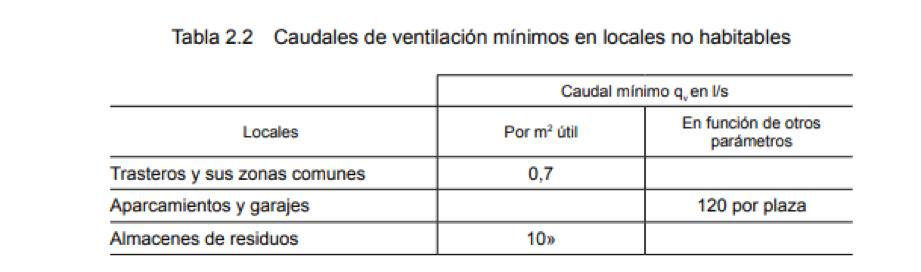 Tablas sobre caudales de ventilación mínimos en locales no habitables