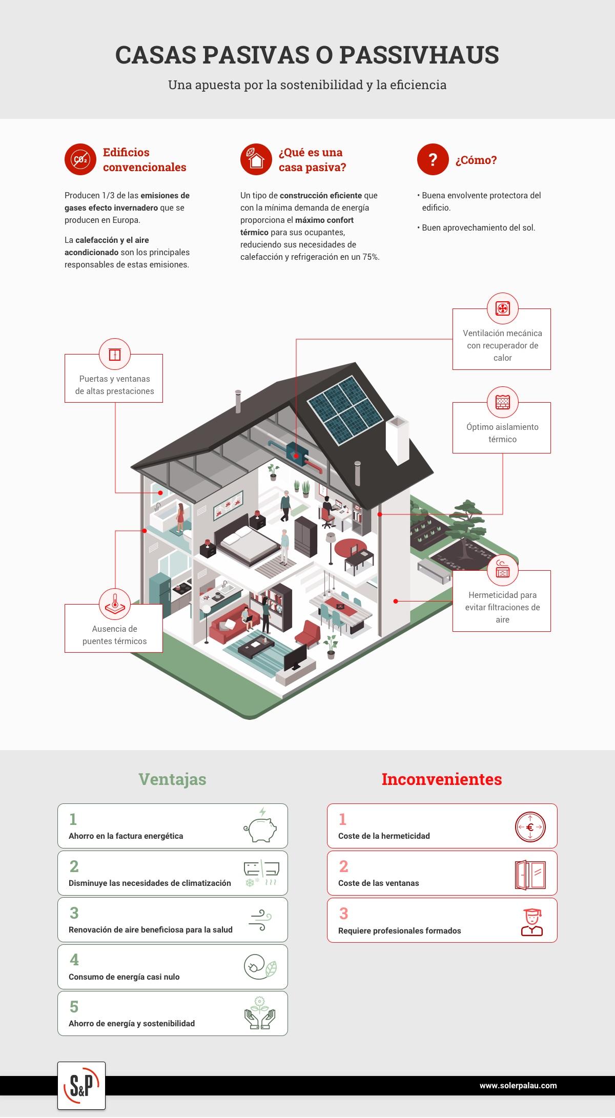 Infografía Casas Pasivas Passivhaus