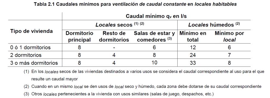 Tabla caudales mínimos para ventilación de caudal constante en locales habitables