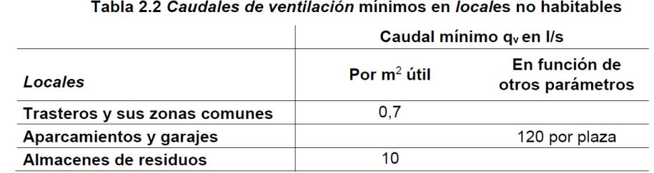 Tabla caudales de ventilación mínimos en locales no habitables