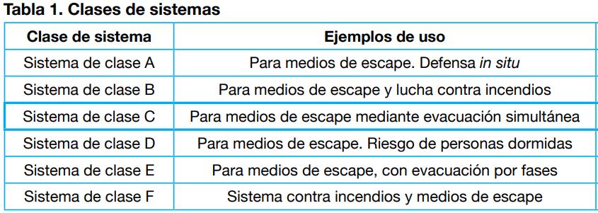 Clases sistemas de presurizacion de escaleras
