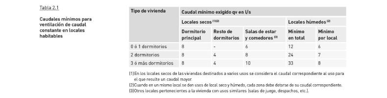 Normativa CTE DB HS3 sobre calidad del aire interior