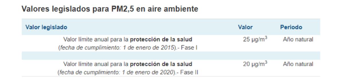 normativa particulas pm25